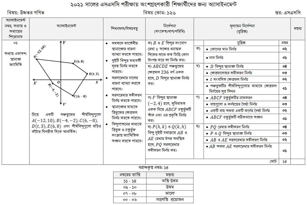 ssc assignment 2021 answer higher math